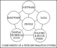 The parts of a true Information System.