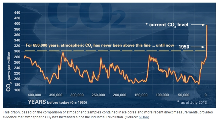 CO2 Levels Graph 400,000BC - 2013AD - NOAA