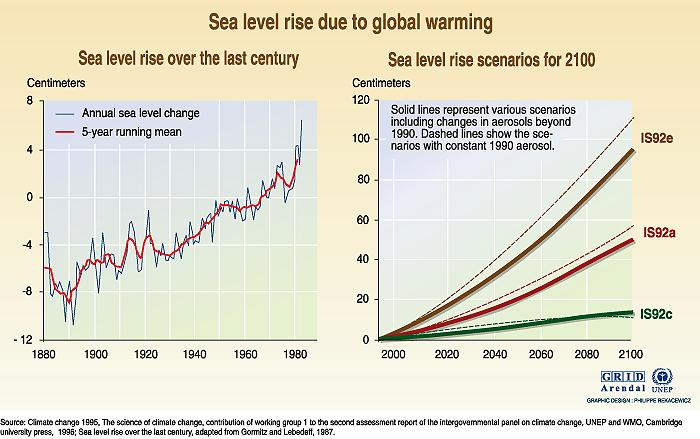 Sea Level Rise Graph And Projections 1880-2100 UNEP