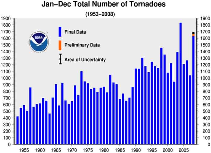 Tornados By Year Graph 1955-2010 - NOAA